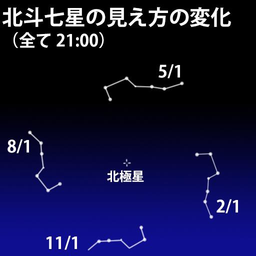 北斗七星の見え方の変化(四季)