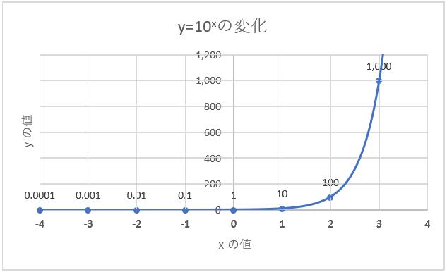 関数 は と 指数 的 指数関数のグラフの二通りの書き方