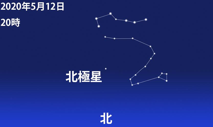 20時の北斗七星